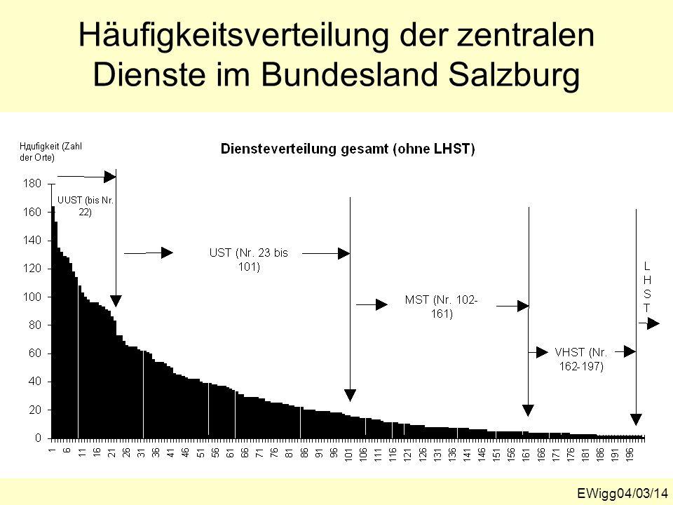 Häufigkeitsverteilung der zentralen Dienste im Bundesland Salzburg