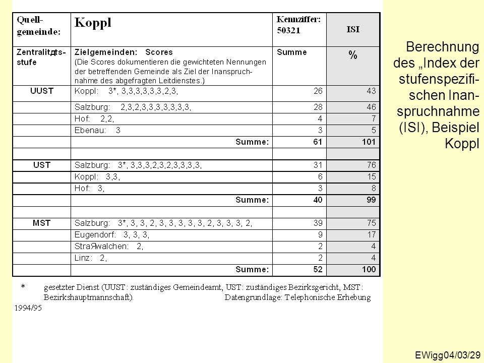 """Berechnung des """"Index der stufenspezifi-schen Inan-spruchnahme (ISI), Beispiel Koppl"""