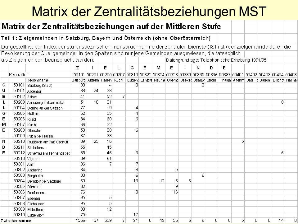 Matrix der Zentralitätsbeziehungen MST