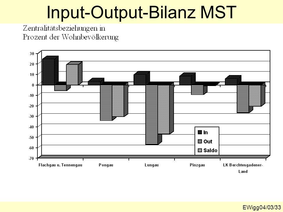Input-Output-Bilanz MST
