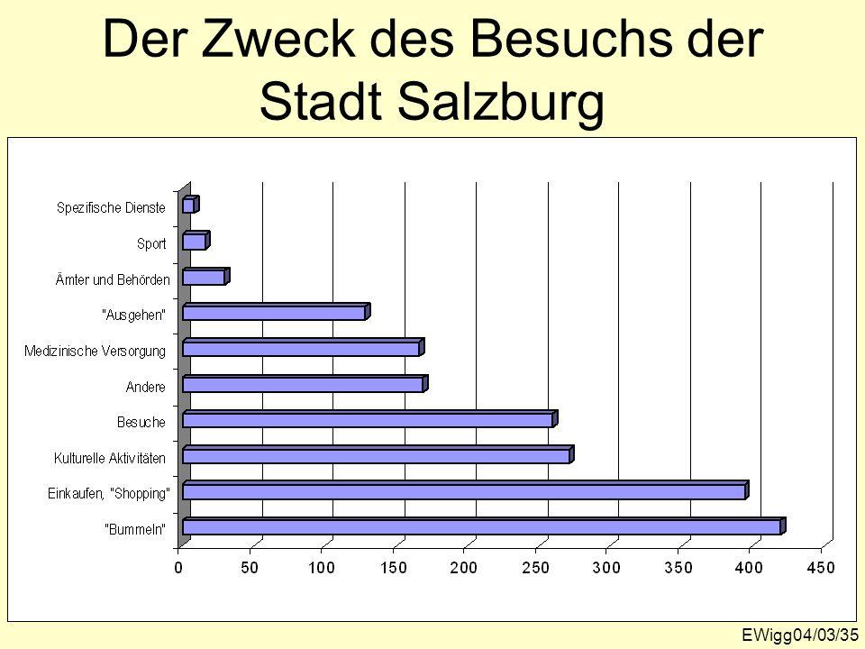 Der Zweck des Besuchs der Stadt Salzburg