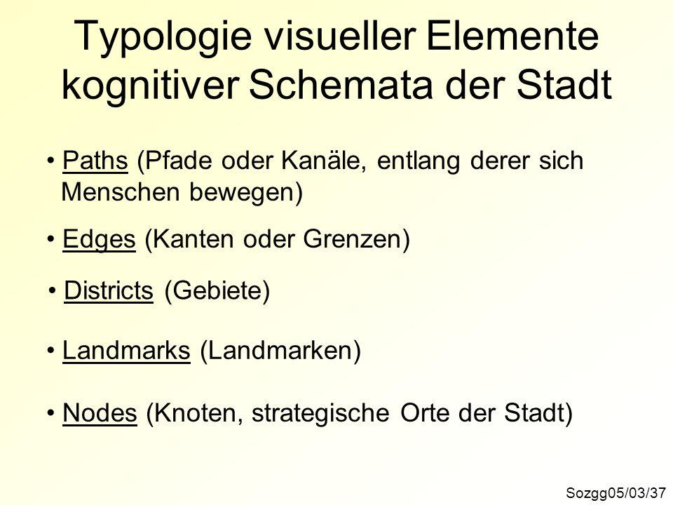 Typologie visueller Elemente kognitiver Schemata der Stadt