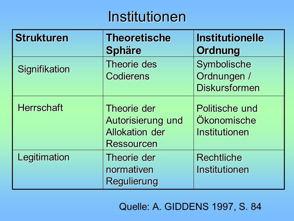 Institutionen Institutionelle Ordnung Theoretische Sphäre Strukturen
