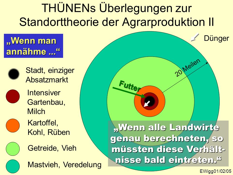 THÜNENs Überlegungen zur Standorttheorie der Agrarproduktion II