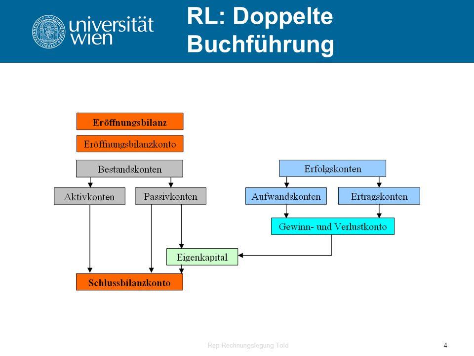 RL: Doppelte Buchführung