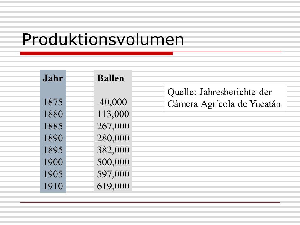 Produktionsvolumen Jahr 1875 1880 1885 1890 1895 1900 1905 1910 Ballen
