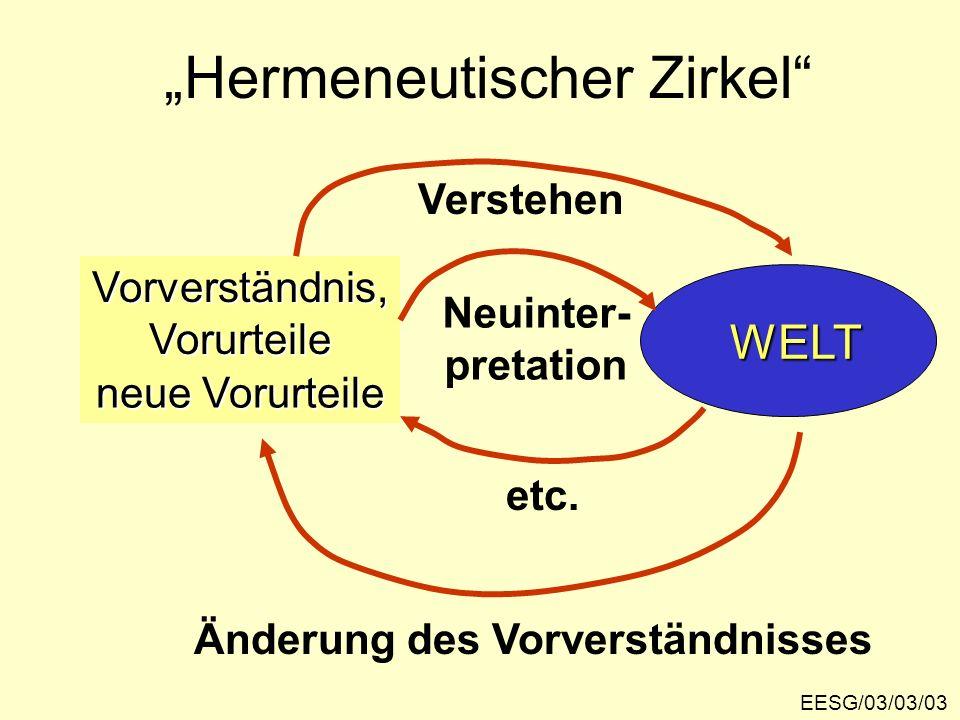 """""""Hermeneutischer Zirkel"""