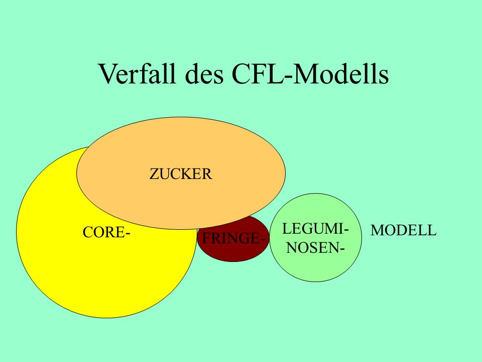 Verfall des CFL-Modells