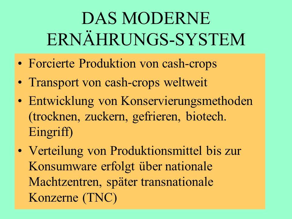 DAS MODERNE ERNÄHRUNGS-SYSTEM