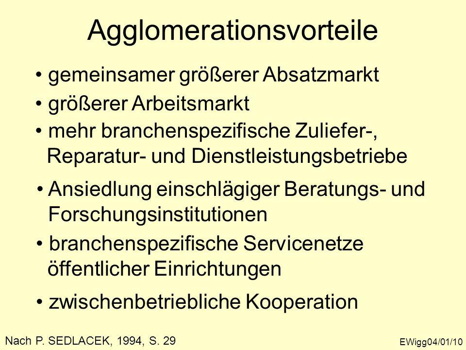 Agglomerationsvorteile