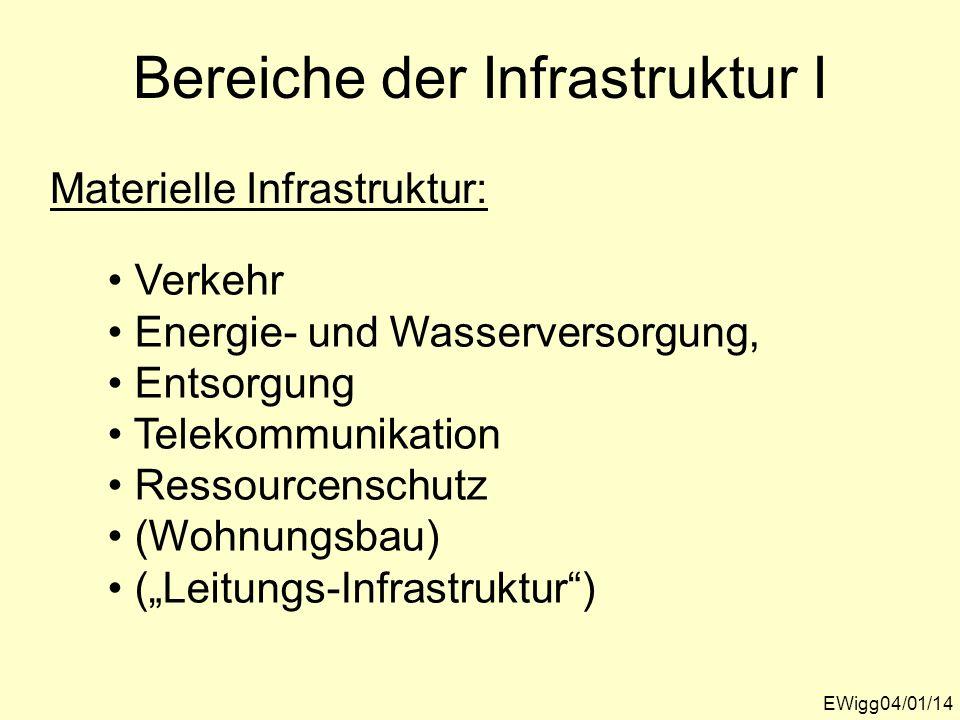 Bereiche der Infrastruktur I