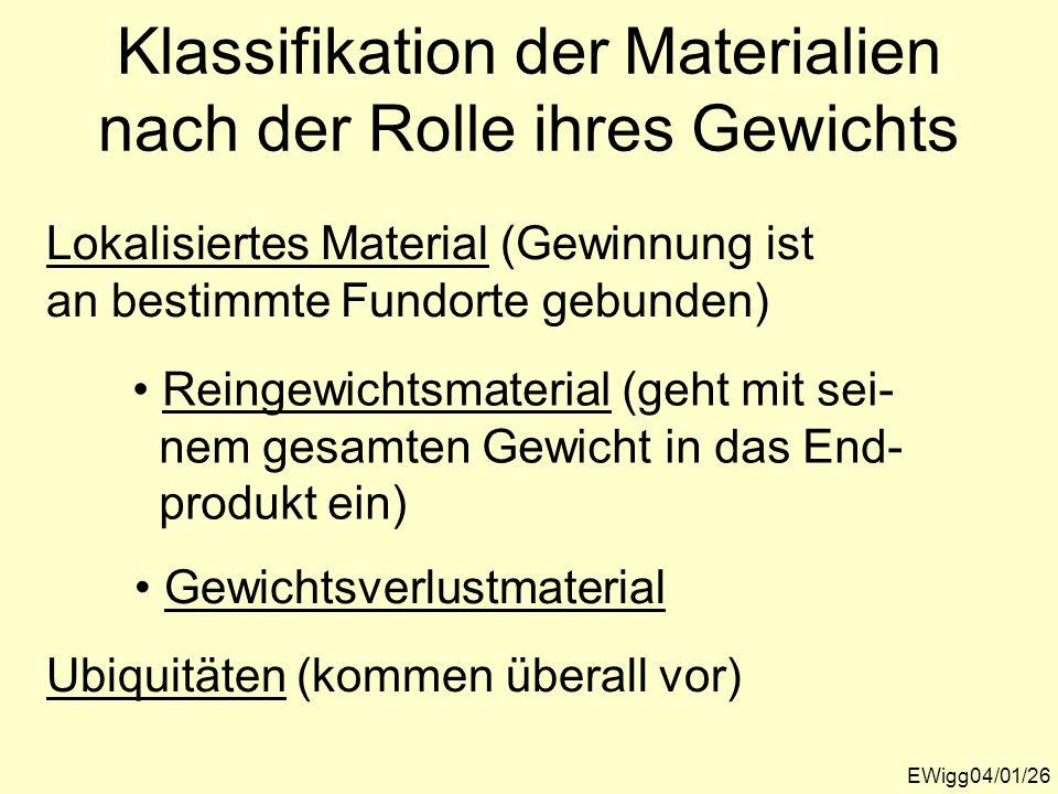 Klassifikation der Materialien nach der Rolle ihres Gewichts