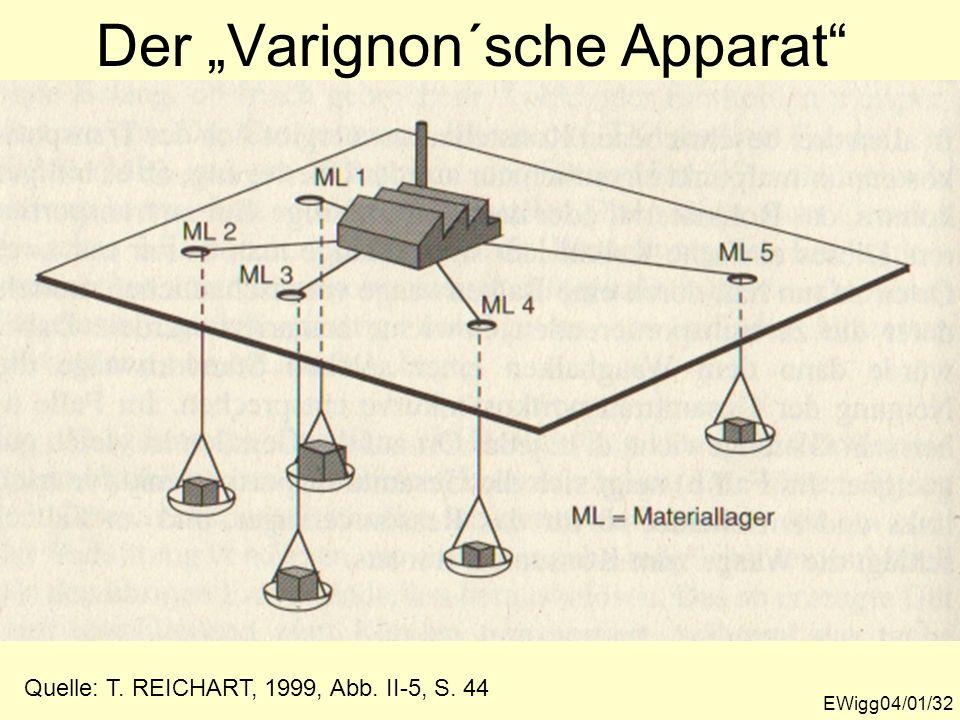 """Der """"Varignon´sche Apparat"""