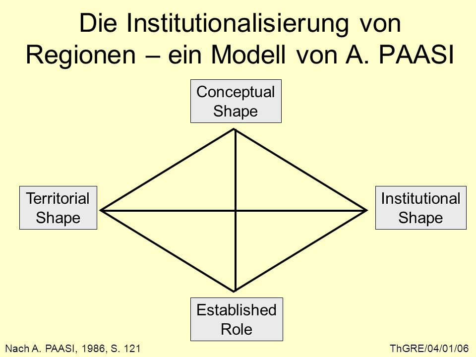 Die Institutionalisierung von Regionen – ein Modell von A. PAASI