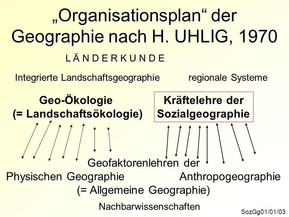 """""""Organisationsplan der Geographie nach H. UHLIG, 1970"""