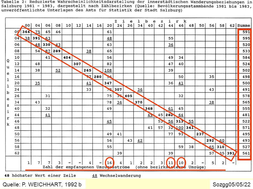 Umzugsverflechtungen in der Stadt Salzburg 1981-1983