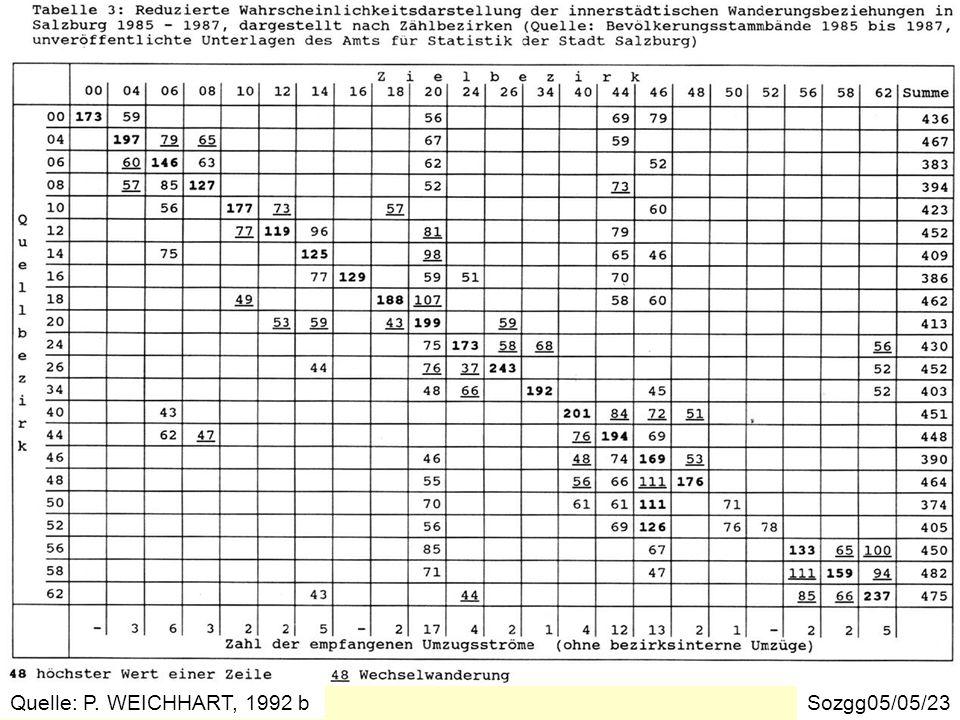 Umzugsverflechtungen in der Stadt Salzburg 1985-1987