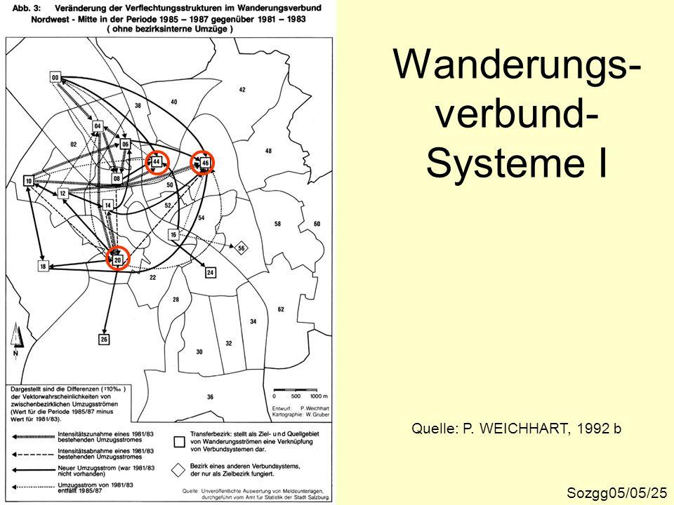 Wanderungs-verbund-Systeme I