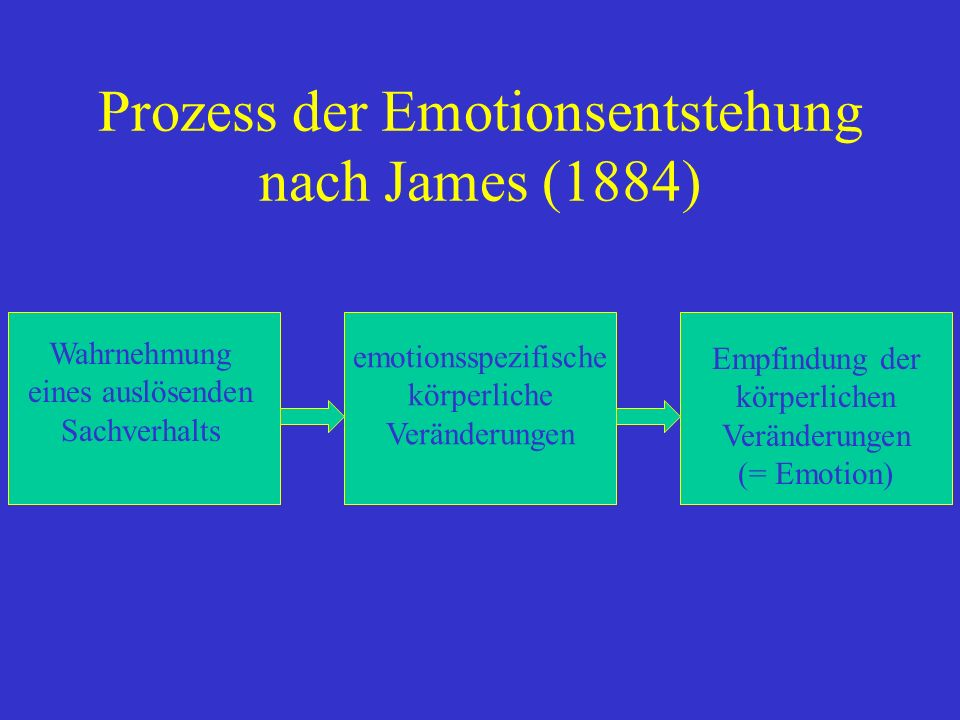 Prozess der Emotionsentstehung nach James (1884)