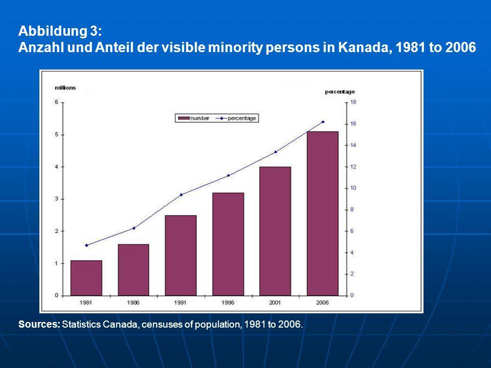 Anzahl und Anteil der visible minority persons in Kanada, 1981 to 2006