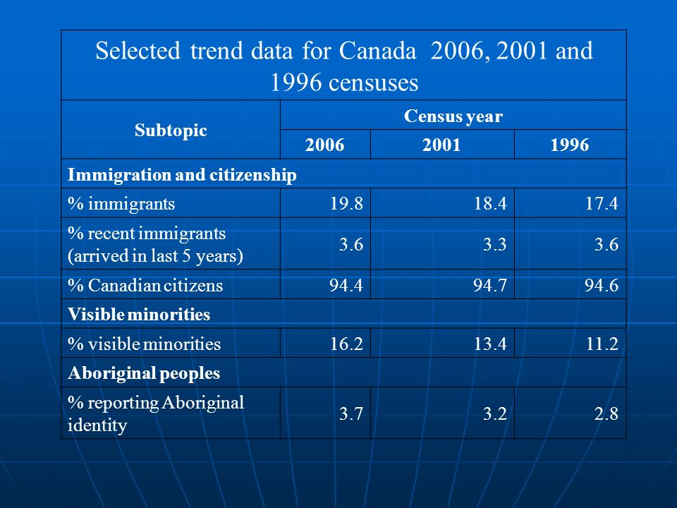 Selected trend data for Canada 2006, 2001 and 1996 censuses