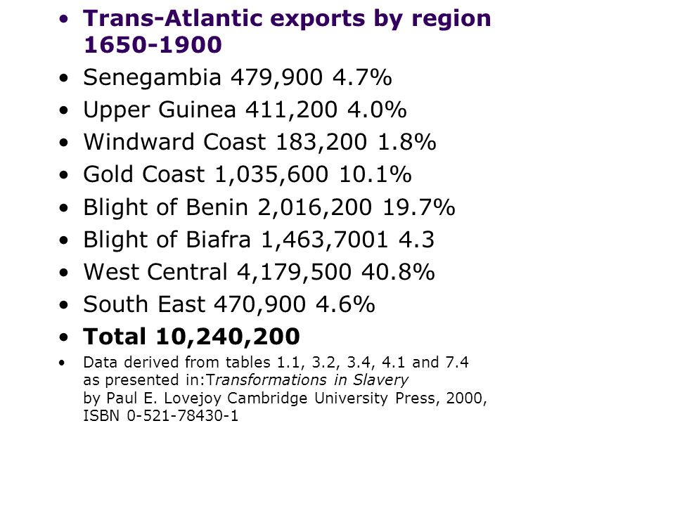 Trans-Atlantic exports by region 1650-1900 Senegambia 479,900 4.7%