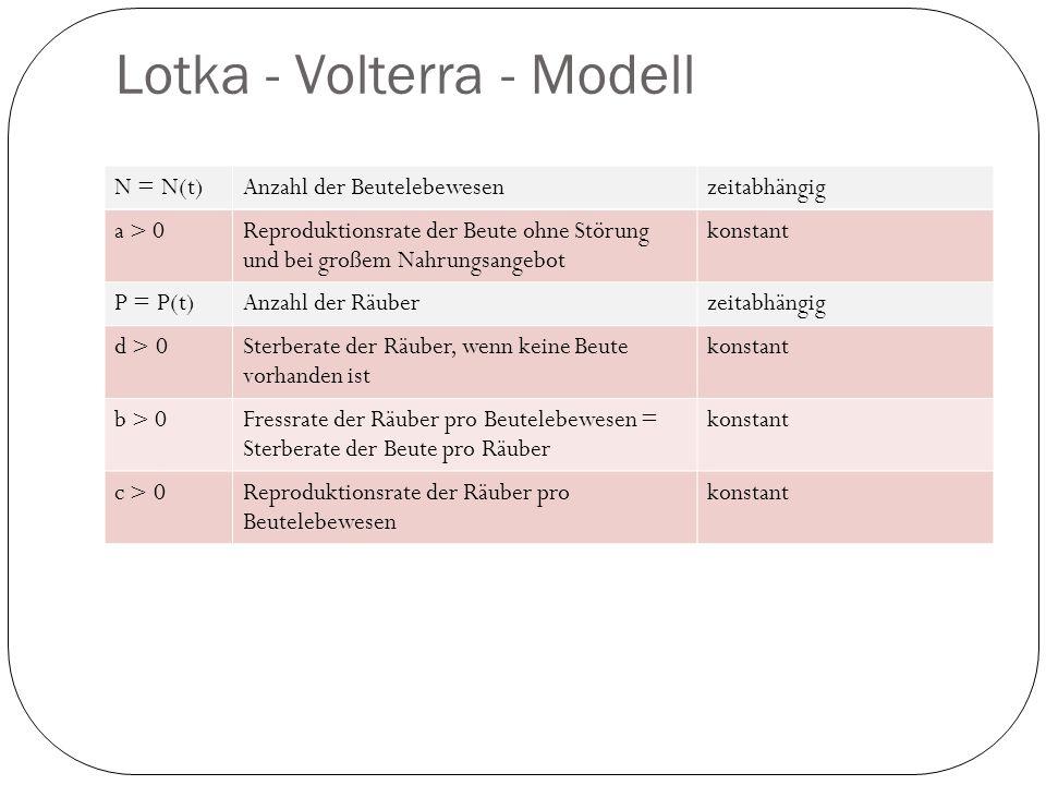 Lotka - Volterra - Modell
