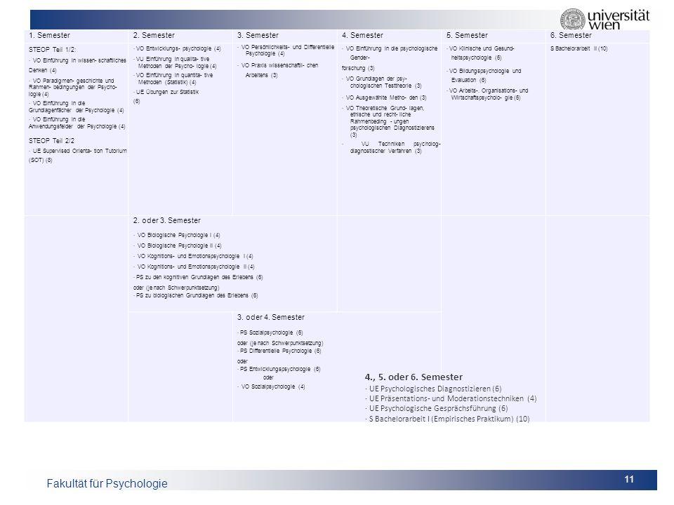 4., 5. oder 6. Semester · UE Psychologisches Diagnostizieren (6)