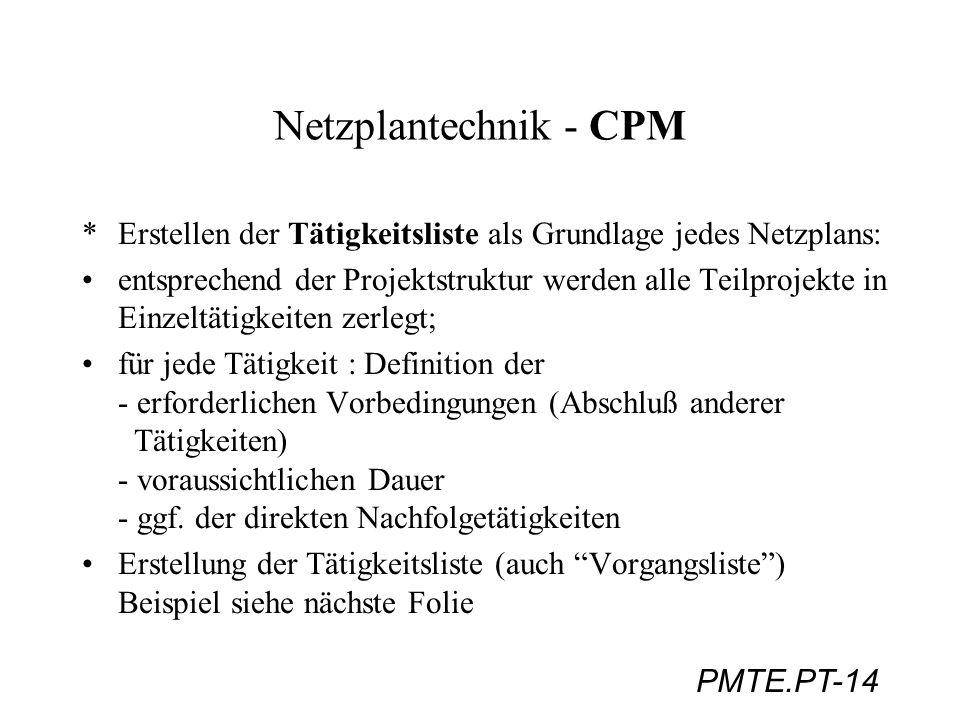Netzplantechnik - CPM Erstellen der Tätigkeitsliste als Grundlage jedes Netzplans: