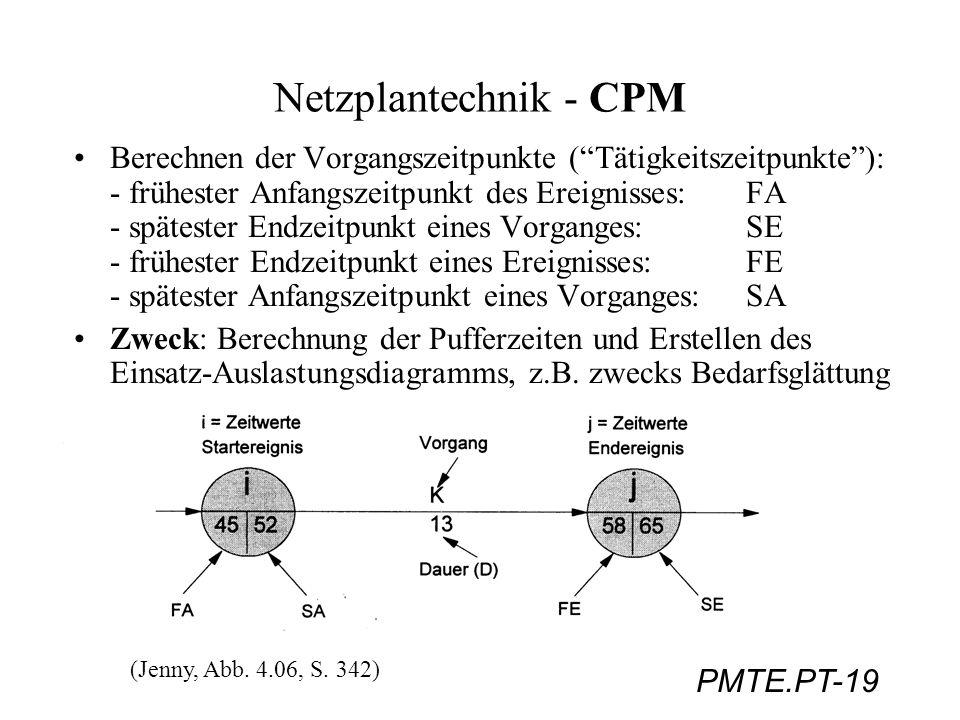 Netzplantechnik - CPM