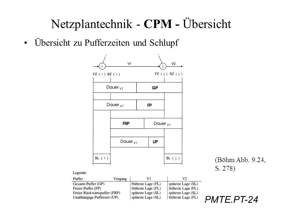 Netzplantechnik - CPM - Übersicht