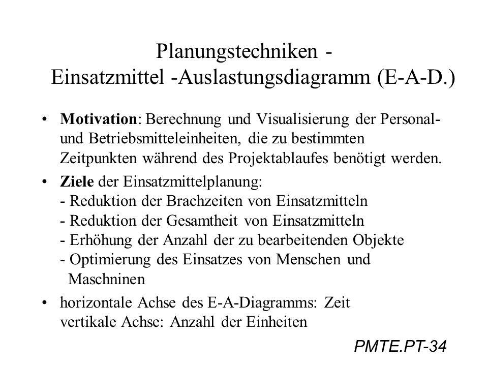 Planungstechniken - Einsatzmittel -Auslastungsdiagramm (E-A-D.)