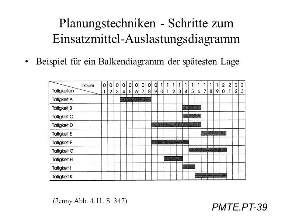 Planungstechniken - Schritte zum Einsatzmittel-Auslastungsdiagramm