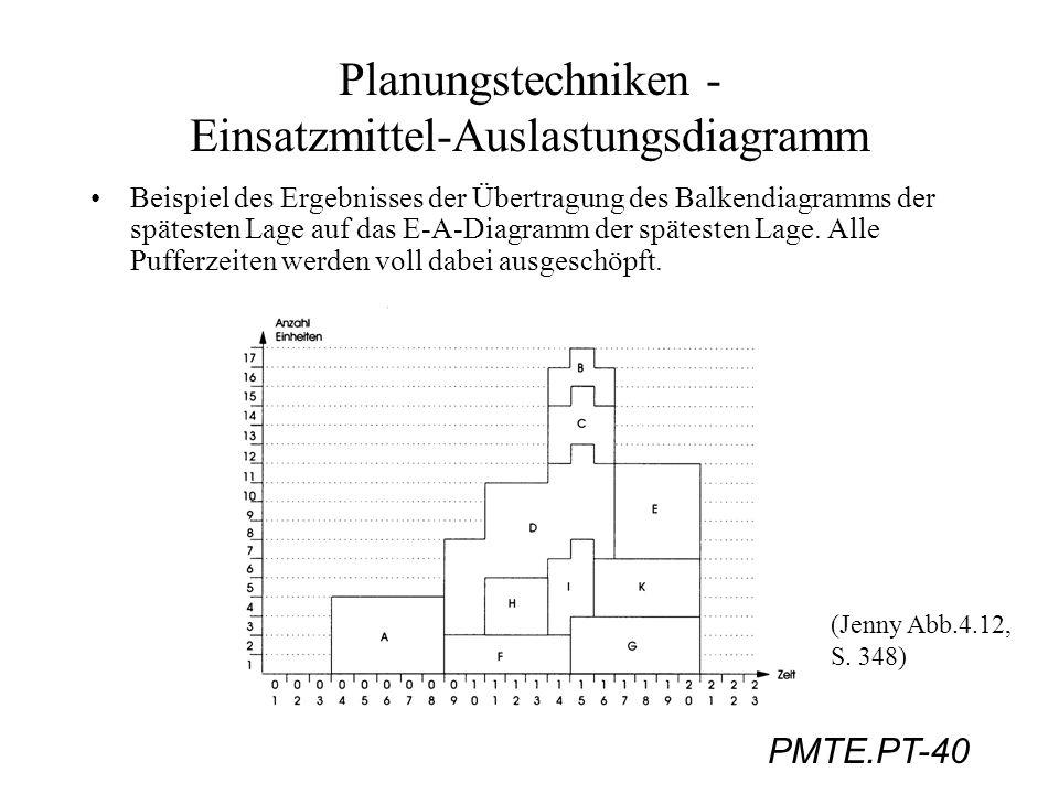 Planungstechniken - Einsatzmittel-Auslastungsdiagramm