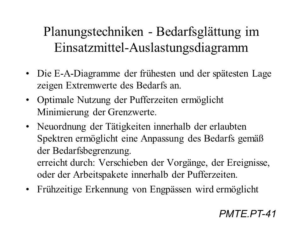 Planungstechniken - Bedarfsglättung im Einsatzmittel-Auslastungsdiagramm