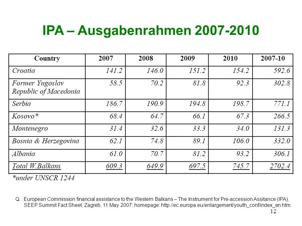 IPA – Ausgabenrahmen 2007-2010