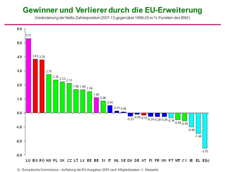 Gewinner und Verlierer durch die EU-Erweiterung