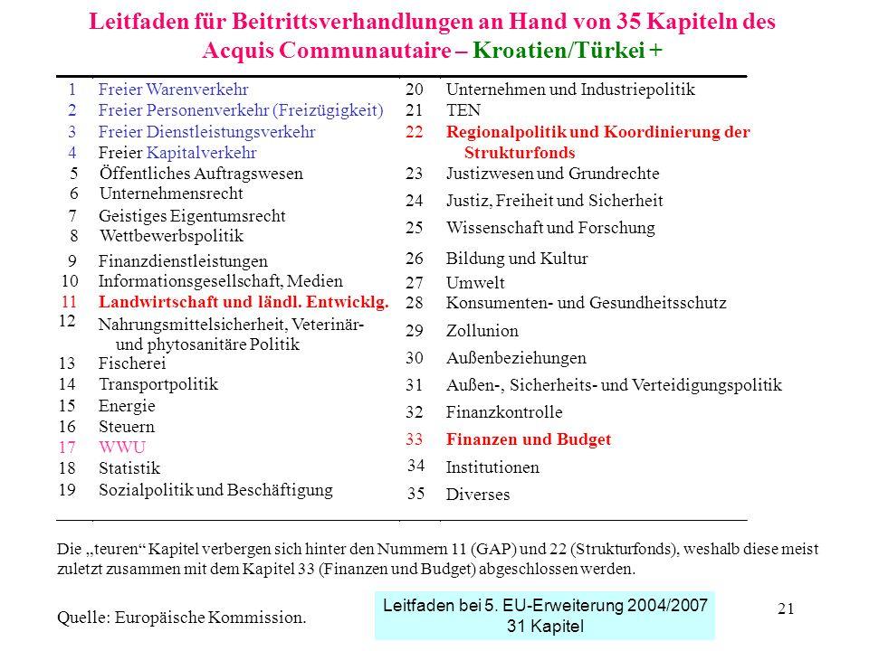Leitfaden für Beitrittsverhandlungen an Hand von 35 Kapiteln des