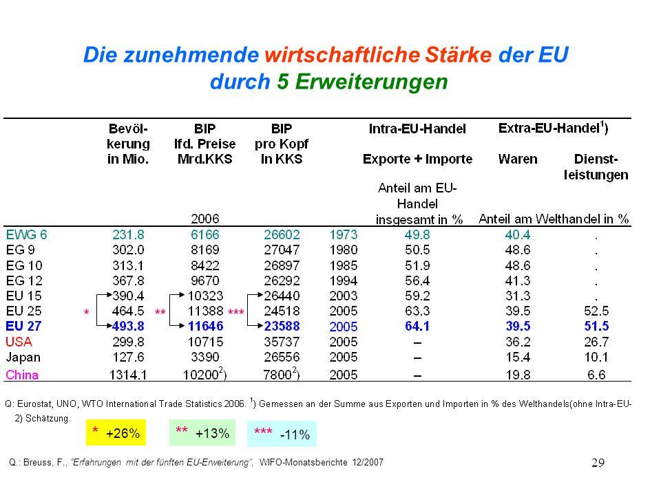 Die zunehmende wirtschaftliche Stärke der EU