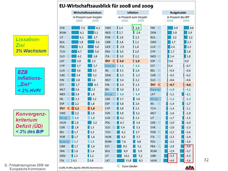"Lissabon- Ziel EZB Inflations- ""Ziel < 2% HVPI Konvergenz-"