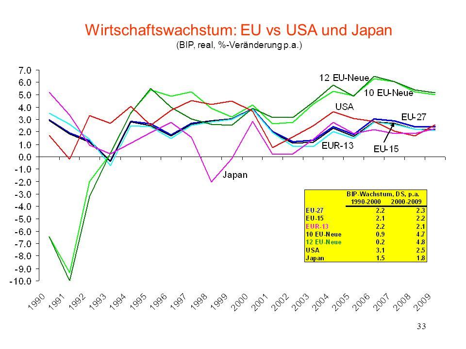 Wirtschaftswachstum: EU vs USA und Japan