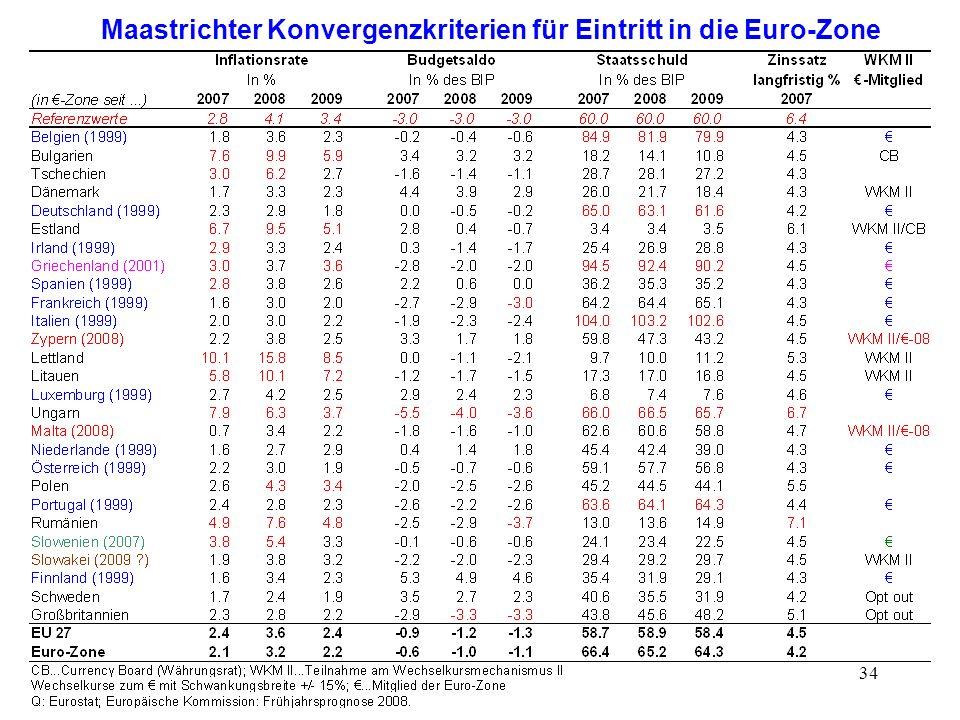 Maastrichter Konvergenzkriterien für Eintritt in die Euro-Zone