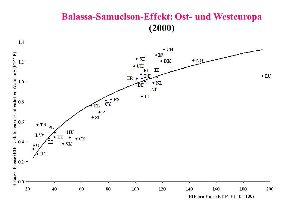 Balassa-Samuelson-Effekt: Ost- und Westeuropa