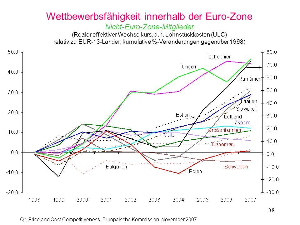 Wettbewerbsfähigkeit innerhalb der Euro-Zone