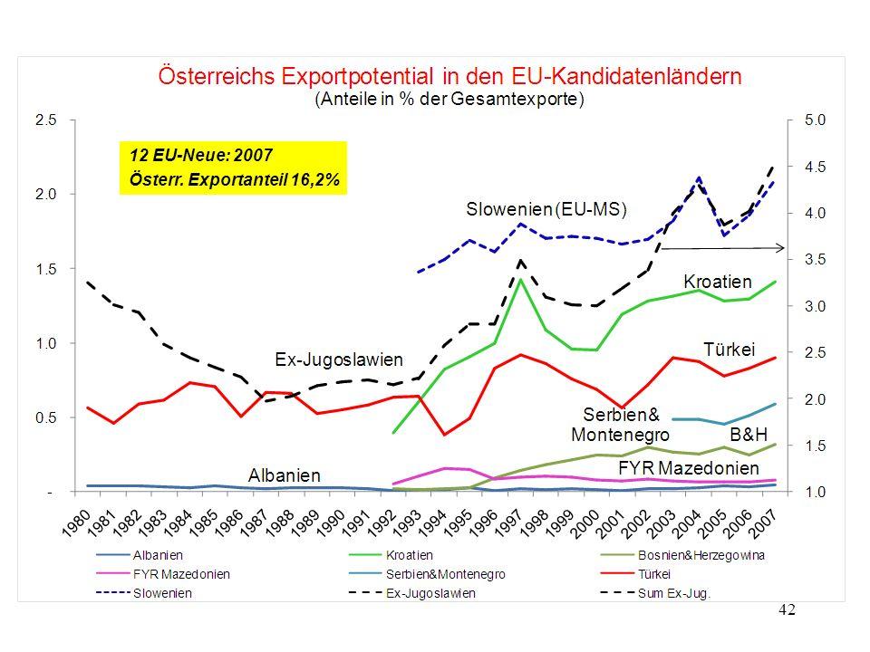 12 EU-Neue: 2007 Österr. Exportanteil 16,2%
