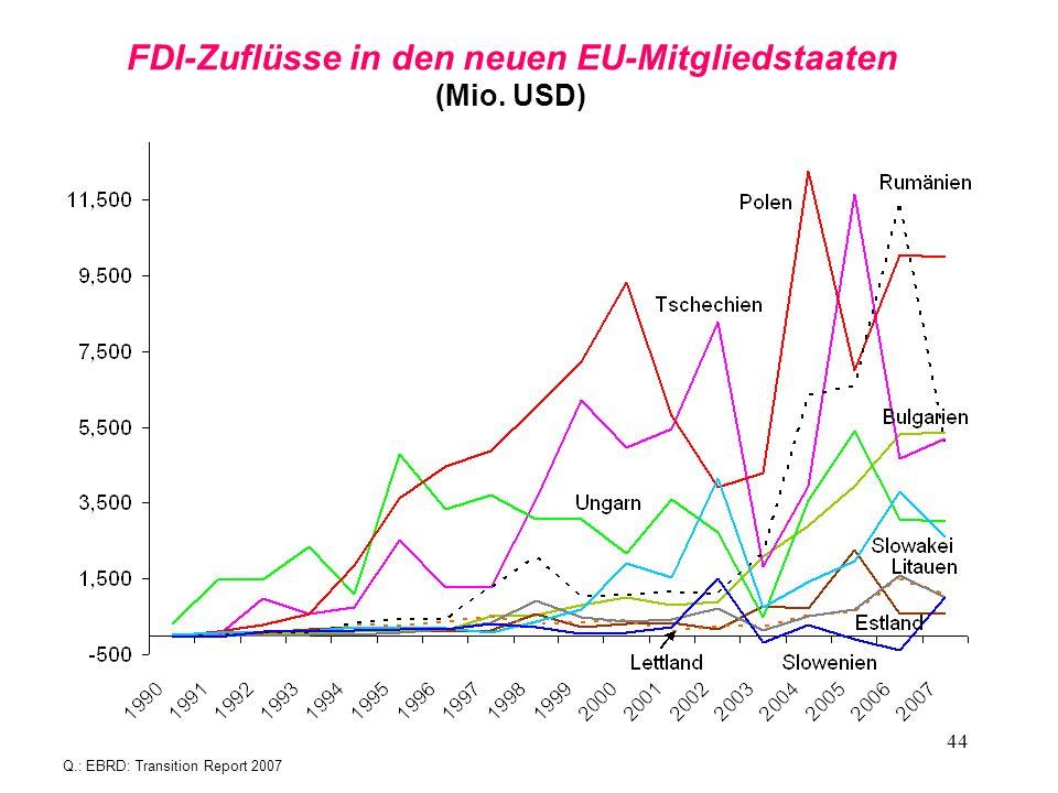 FDI-Zuflüsse in den neuen EU-Mitgliedstaaten