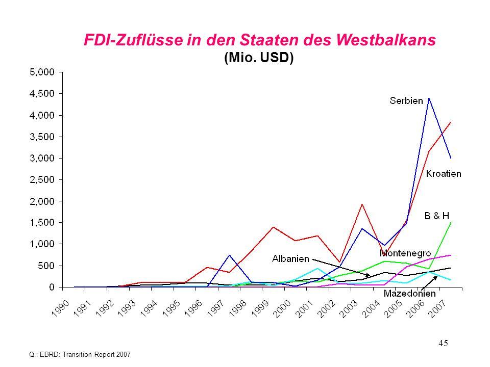 FDI-Zuflüsse in den Staaten des Westbalkans