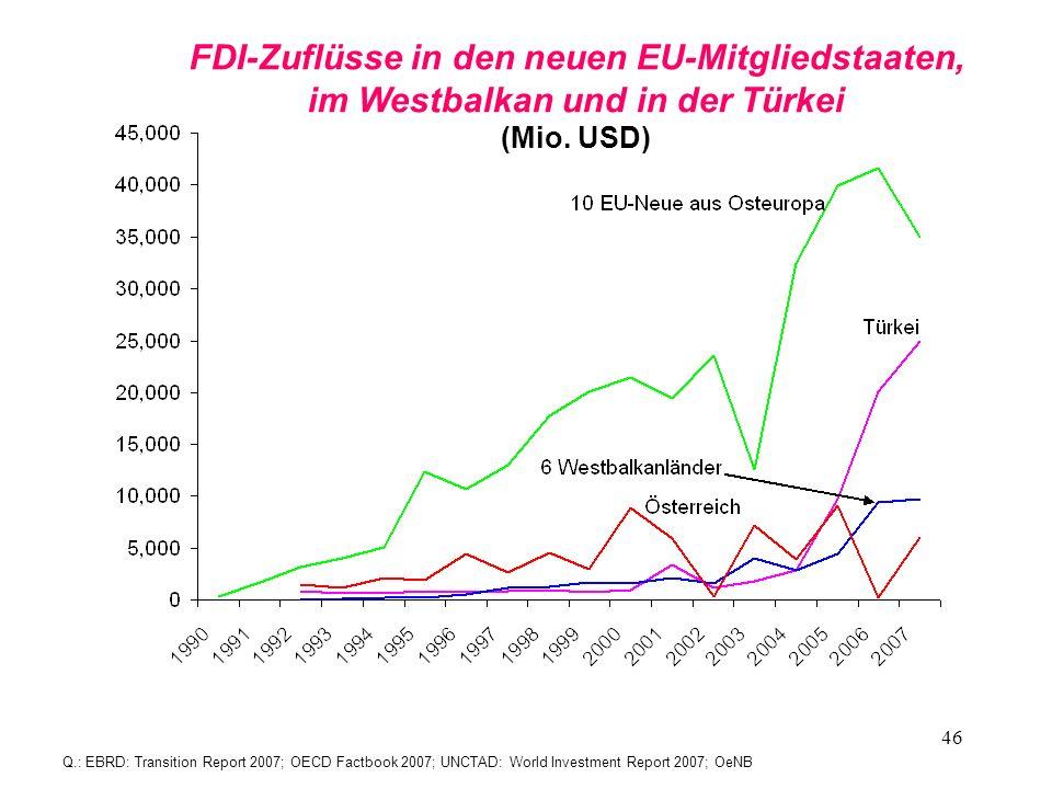 FDI-Zuflüsse in den neuen EU-Mitgliedstaaten,