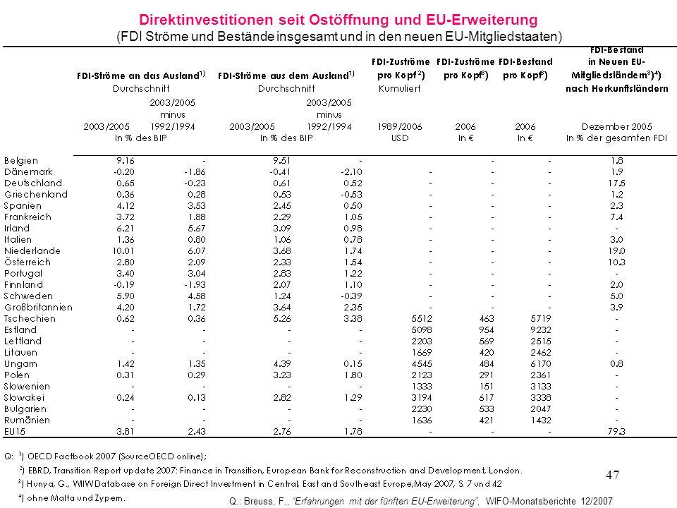 Direktinvestitionen seit Ostöffnung und EU-Erweiterung