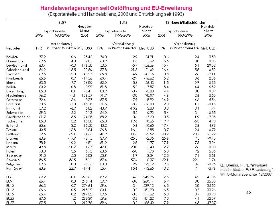 Handelsverlagerungen seit Ostöffnung und EU-Erweiterung